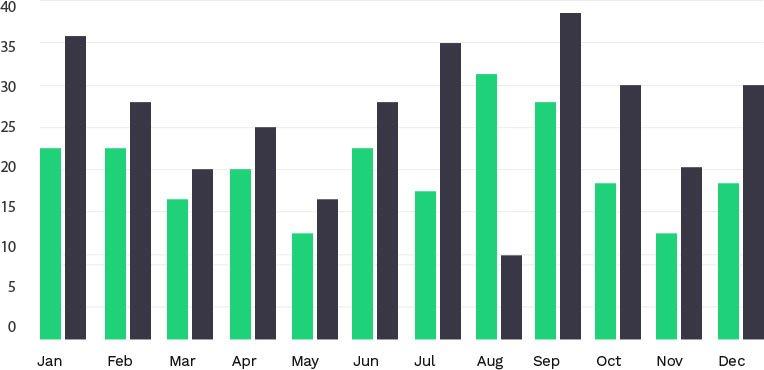 data for contractors