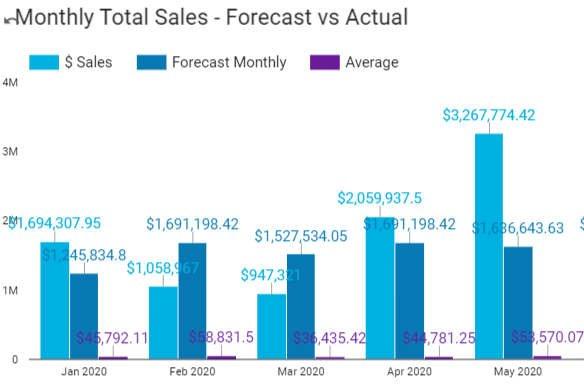 average sale forecasting
