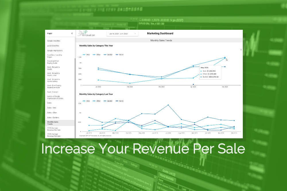 increase revenue per sale