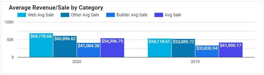 average revenue per sale
